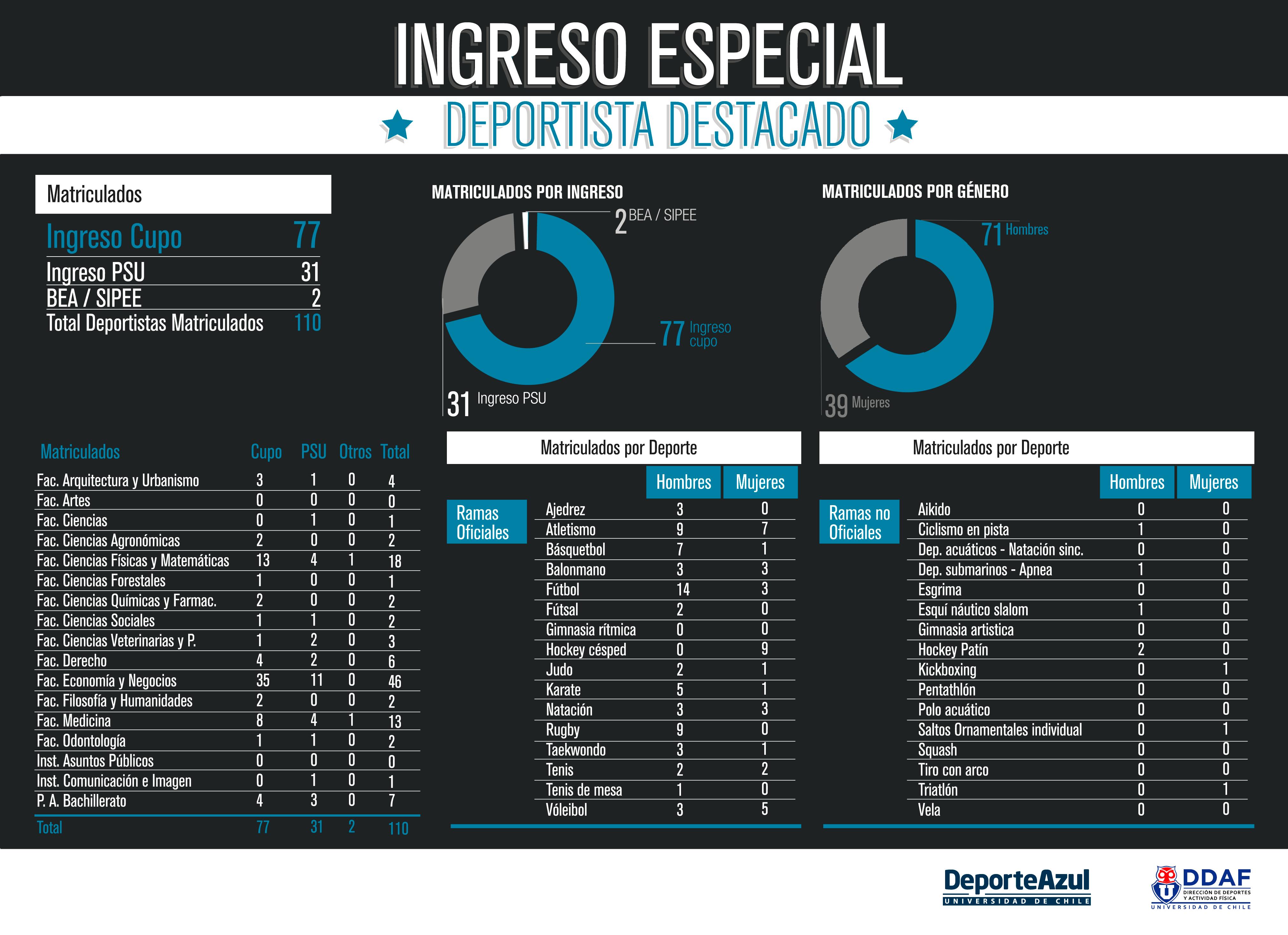 ingreso_especial_graficos